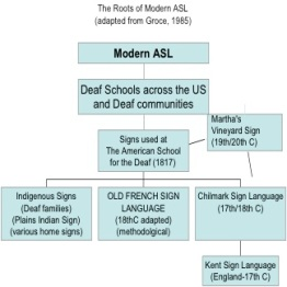 Origins of Modern ASL chart [from The HeART of Deaf Culture: Literary and Artistic Expressions of Deafhood by Karen Christie and Patti Durr, 2012]